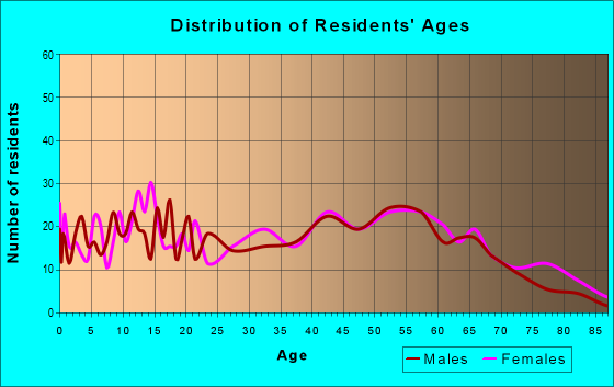 Age and Sex of Residents in zip code 14517