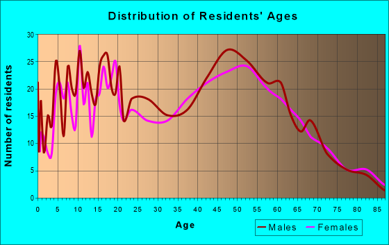 Age and Sex of Residents in zip code 14525