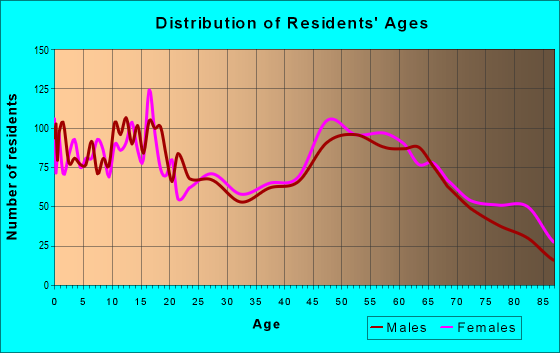 Age and Sex of Residents in zip code 14527