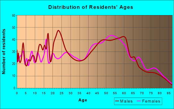 Age and Sex of Residents in zip code 14546