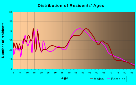 Age and Sex of Residents in zip code 14548