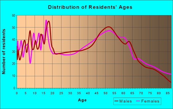 Age and Sex of Residents in zip code 14551