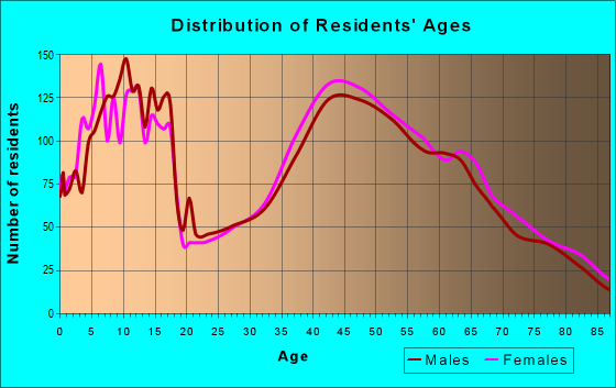 Age and Sex of Residents in zip code 14564