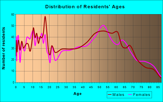 Age and Sex of Residents in zip code 14590
