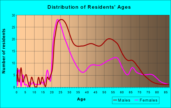 Age and Sex of Residents in zip code 14604