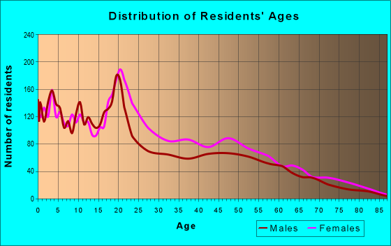 Age and Sex of Residents in zip code 14605