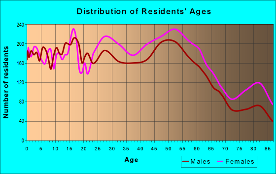 Age and Sex of Residents in zip code 14616