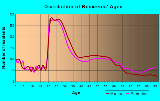 Age and Sex of Residents in zip code 14620