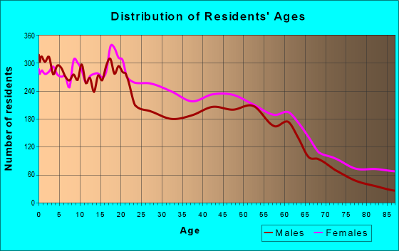 Age and Sex of Residents in zip code 14621