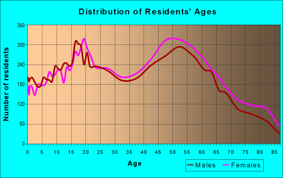 Age and Sex of Residents in zip code 14624