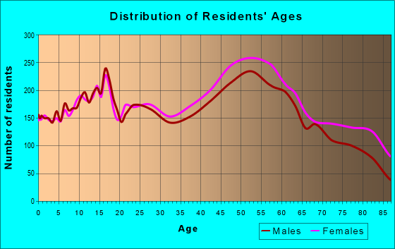 Age and Sex of Residents in zip code 14626