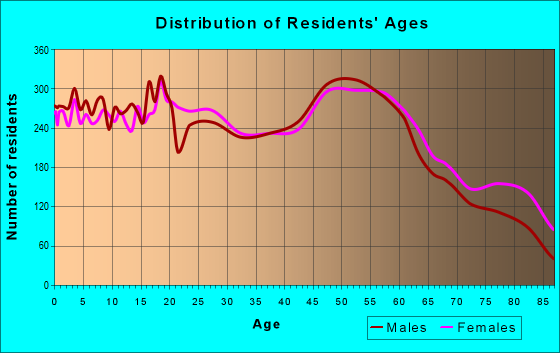 Age and Sex of Residents in zip code 14701