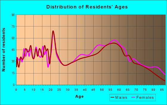 Age and Sex of Residents in zip code 14706
