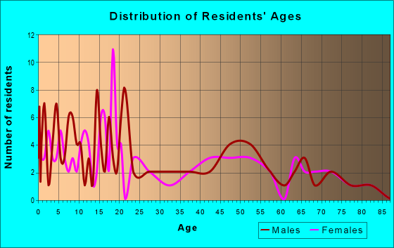 Age and Sex of Residents in zip code 14714