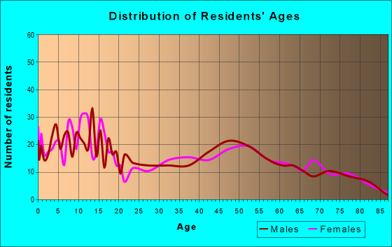 Age and Sex of Residents in zip code 14724