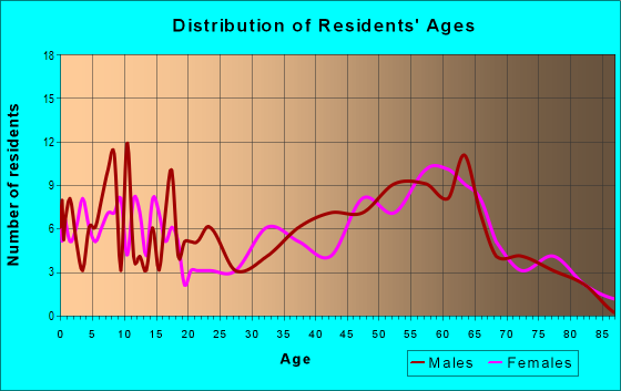 Age and Sex of Residents in zip code 14728
