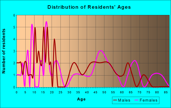 Age and Sex of Residents in zip code 14736