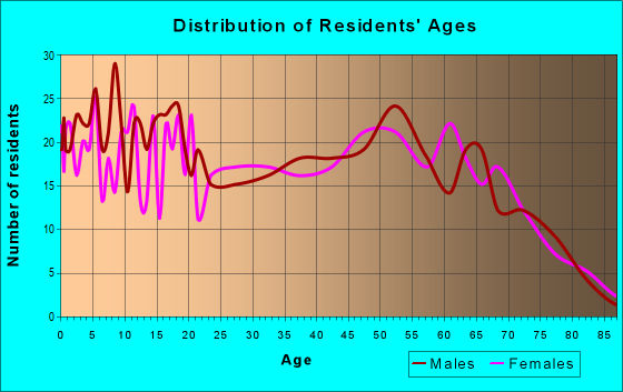 Age and Sex of Residents in zip code 14739