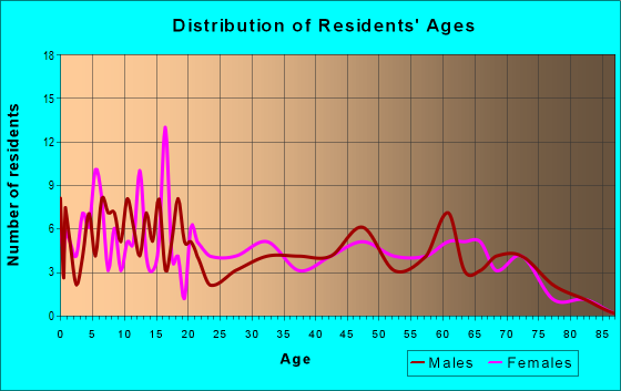 Age and Sex of Residents in zip code 14748