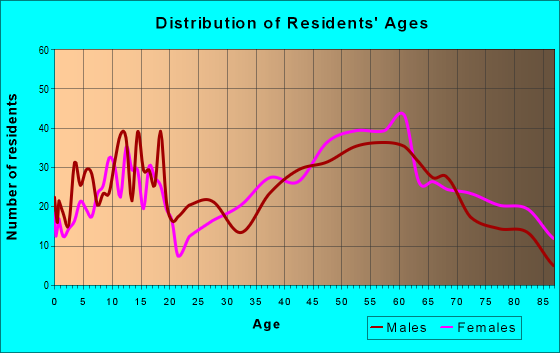 Age and Sex of Residents in zip code 14750