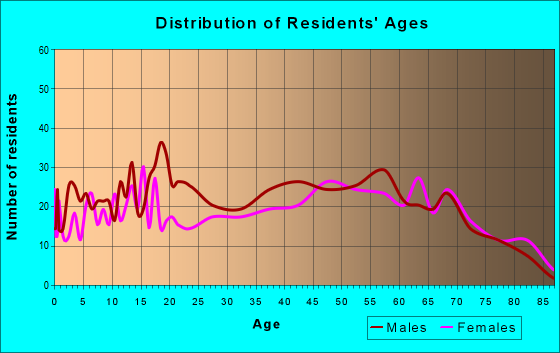 Age and Sex of Residents in zip code 14757