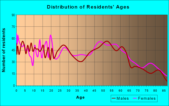 Age and Sex of Residents in zip code 14779