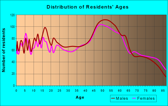 Age and Sex of Residents in zip code 14810