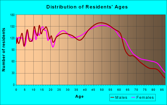 Age and Sex of Residents in zip code 14830
