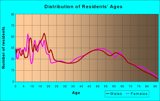Age and Sex of Residents in zip code 14837