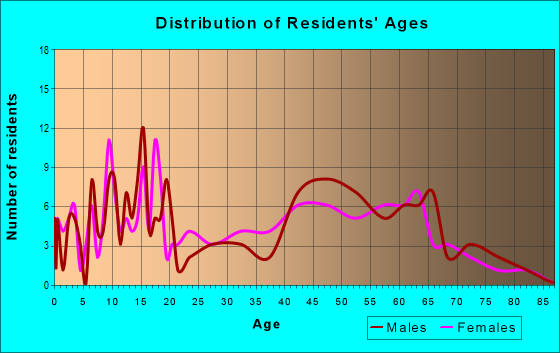 Age and Sex of Residents in zip code 14846