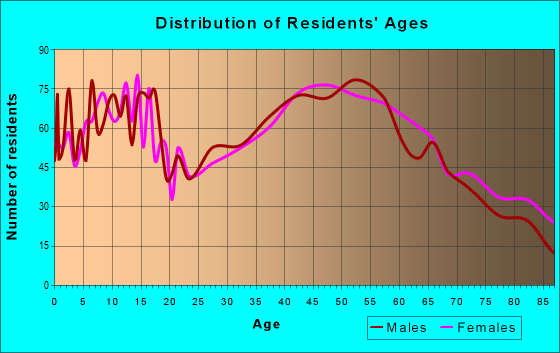 Age and Sex of Residents in zip code 14870