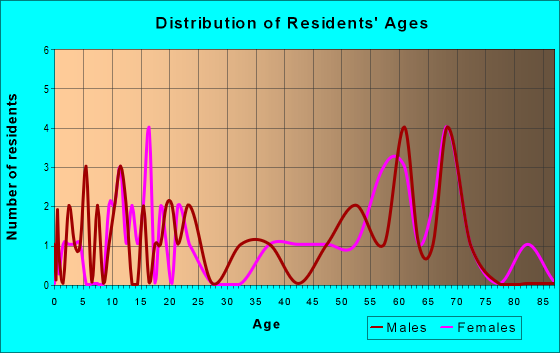 Age and Sex of Residents in zip code 14874