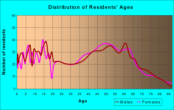 Age and Sex of Residents in zip code 14883