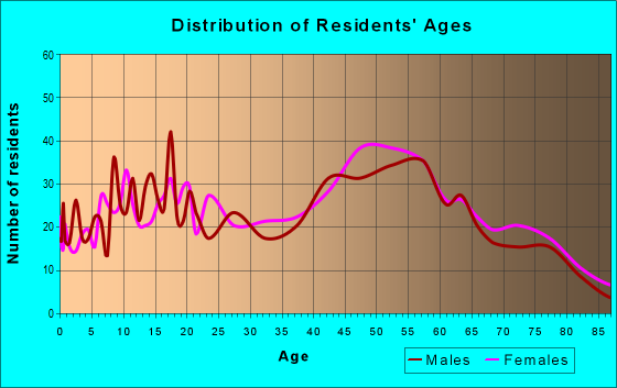 Age and Sex of Residents in zip code 14891