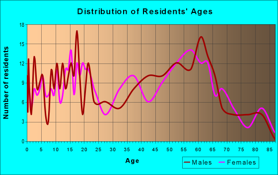 Age and Sex of Residents in zip code 14894