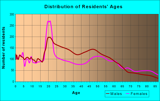 Age and Sex of Residents in zip code 14901