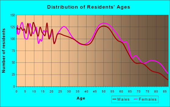 Age and Sex of Residents in zip code 14904