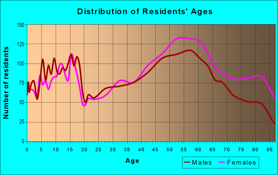 Age and Sex of Residents in zip code 15009