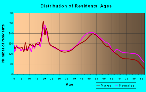 Age and Sex of Residents in zip code 15010