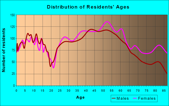 Age and Sex of Residents in zip code 15017