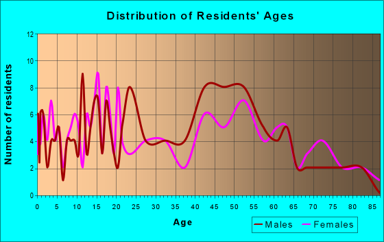 Age and Sex of Residents in zip code 15018