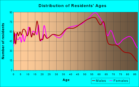 Age and Sex of Residents in zip code 15022