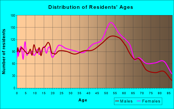 Age and Sex of Residents in zip code 15025