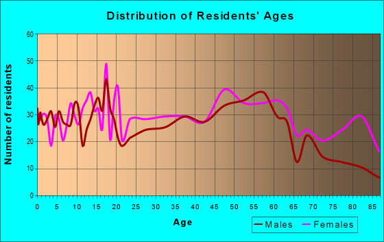 Age and Sex of Residents in zip code 15033