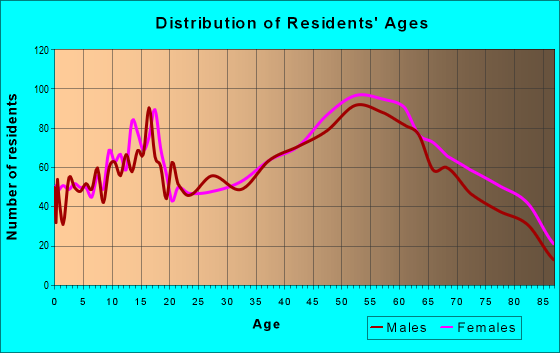Age and Sex of Residents in zip code 15037