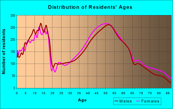 Age and Sex of Residents in zip code 15044