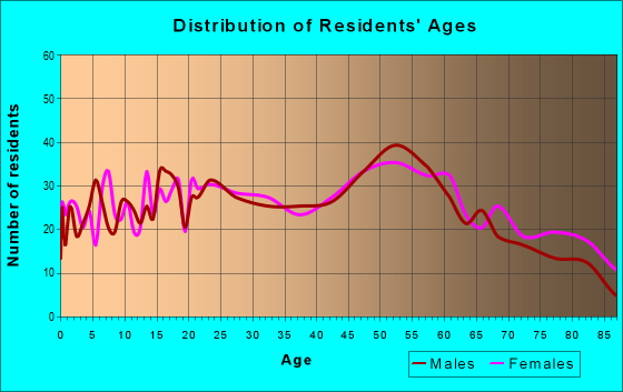 Age and Sex of Residents in zip code 15045