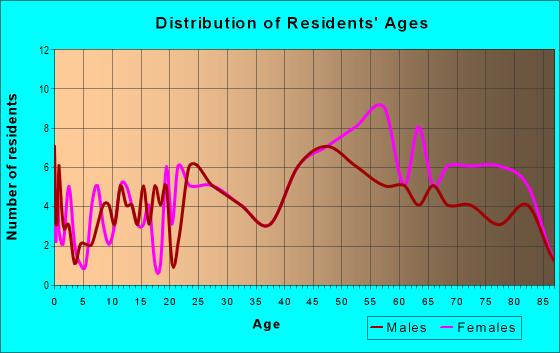 Age and Sex of Residents in zip code 15049