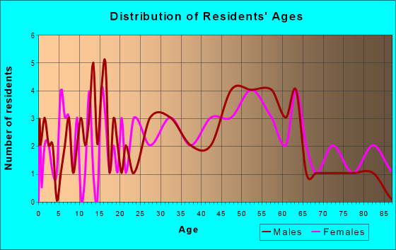 Age and Sex of Residents in zip code 15051