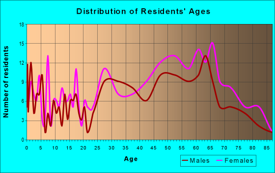 Age and Sex of Residents in zip code 15055
